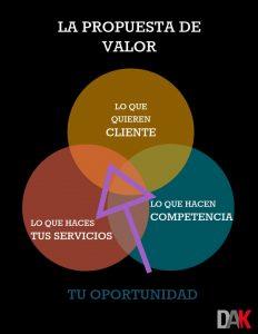 Infografía Propuesta de Valor