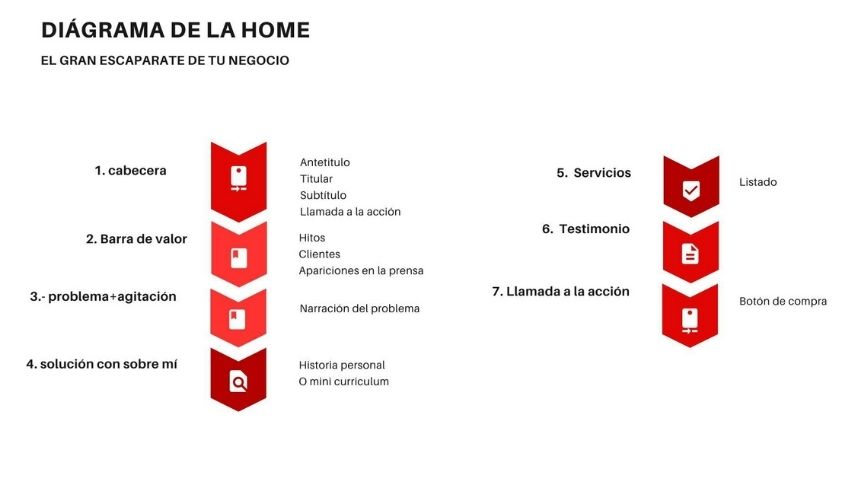 Estructura de una Home